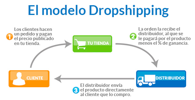 el modelo dropshipping